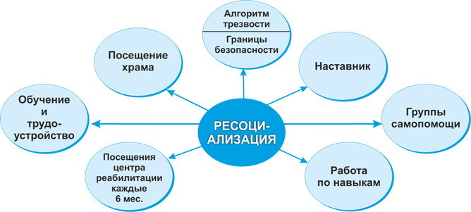 ресоциализация зависимых